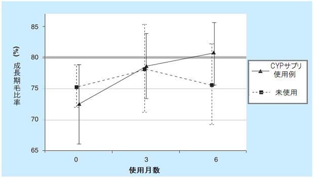 CYPサプリ例と未使用例の成長期毛比率の割合